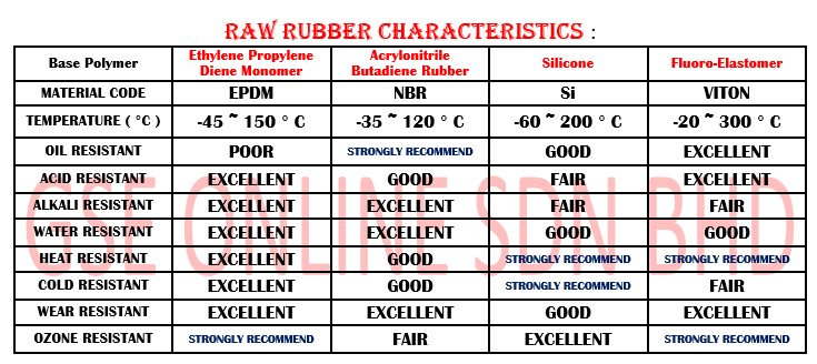 Raw Material specification Malaysia